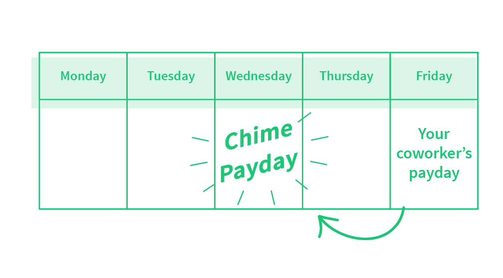 "Weekday calendar. On Friday it says ""Your co-worker's payday"" with a big arrow to Wedsneday where it says ""Your payday"". Free banking with Chime."